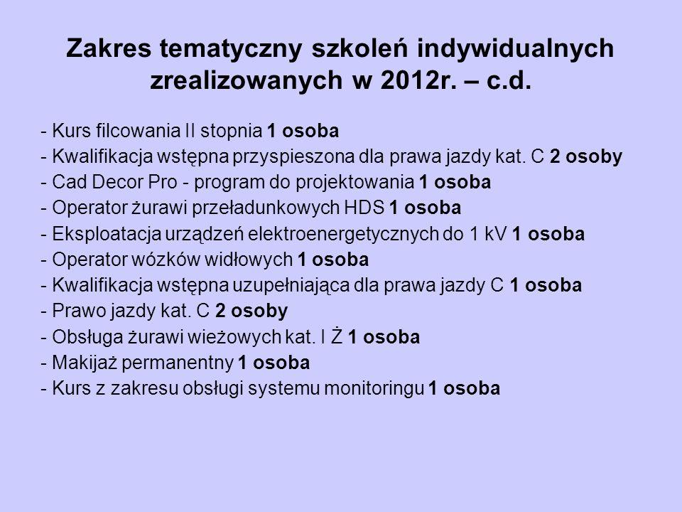 Zakres tematyczny szkoleń indywidualnych zrealizowanych w 2012r.