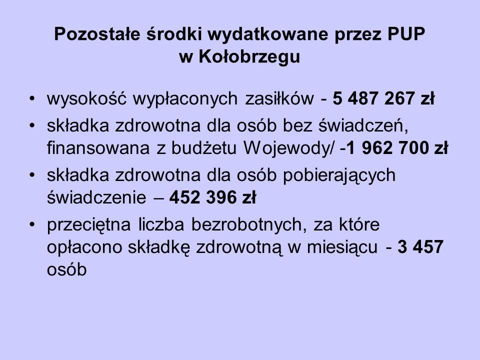 Pozostałe środki wydatkowane przez PUP w Kołobrzegu wysokość wypłaconych zasiłków - 5 487 267 zł składka zdrowotna dla osób bez świadczeń, finansowana z budżetu Wojewody/ -1 962 700 zł składka zdrowotna dla osób pobierających świadczenie – 452 396 zł przeciętna liczba bezrobotnych, za które opłacono składkę zdrowotną w miesiącu - 3 457 osób
