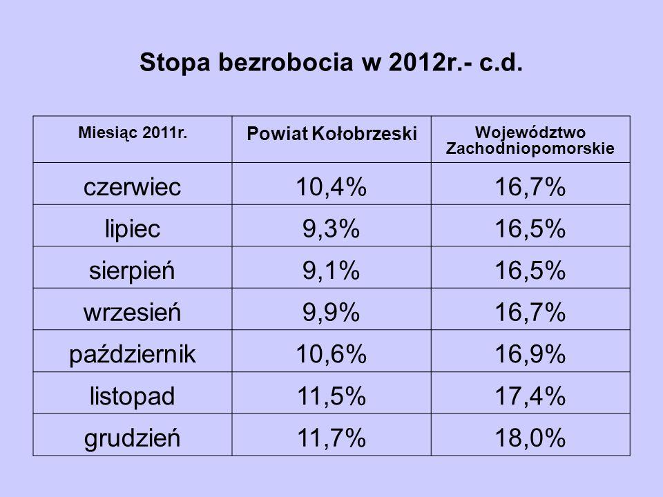 Stopa bezrobocia w 2012r.- c.d. Miesiąc 2011r. Powiat Kołobrzeski Województwo Zachodniopomorskie czerwiec10,4%16,7% lipiec9,3%16,5% sierpień9,1%16,5%