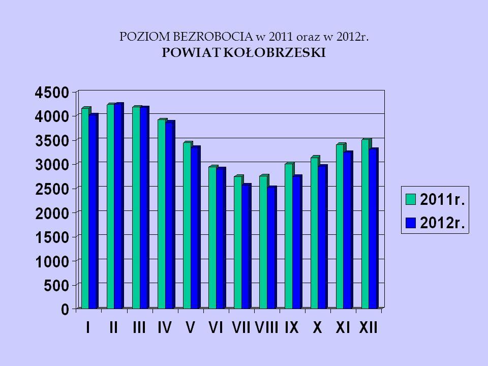 POZIOM BEZROBOCIA w 2011 oraz w 2012r. POWIAT KOŁOBRZESKI