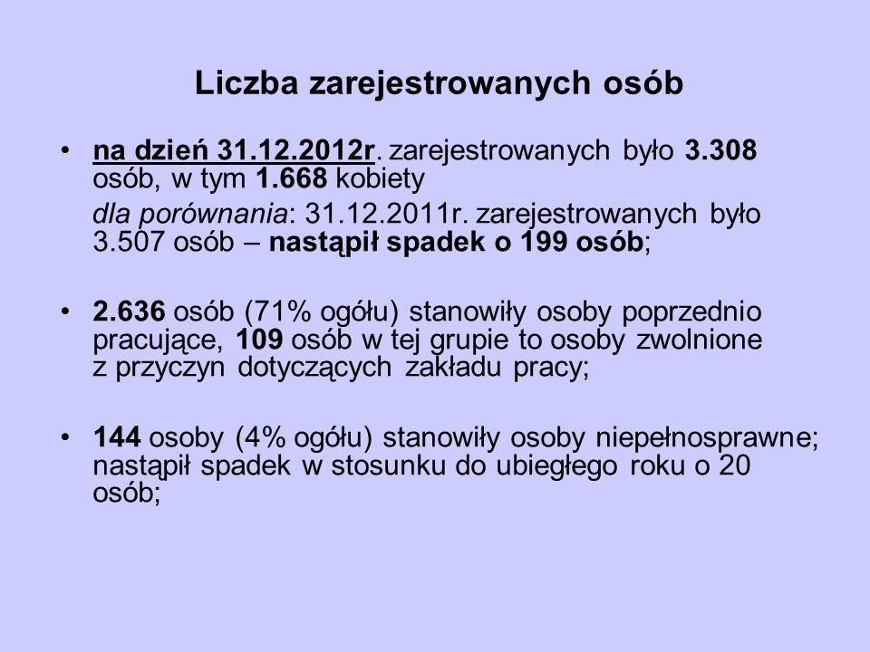 Liczba zarejestrowanych osób na dzień 31.12.2012r.