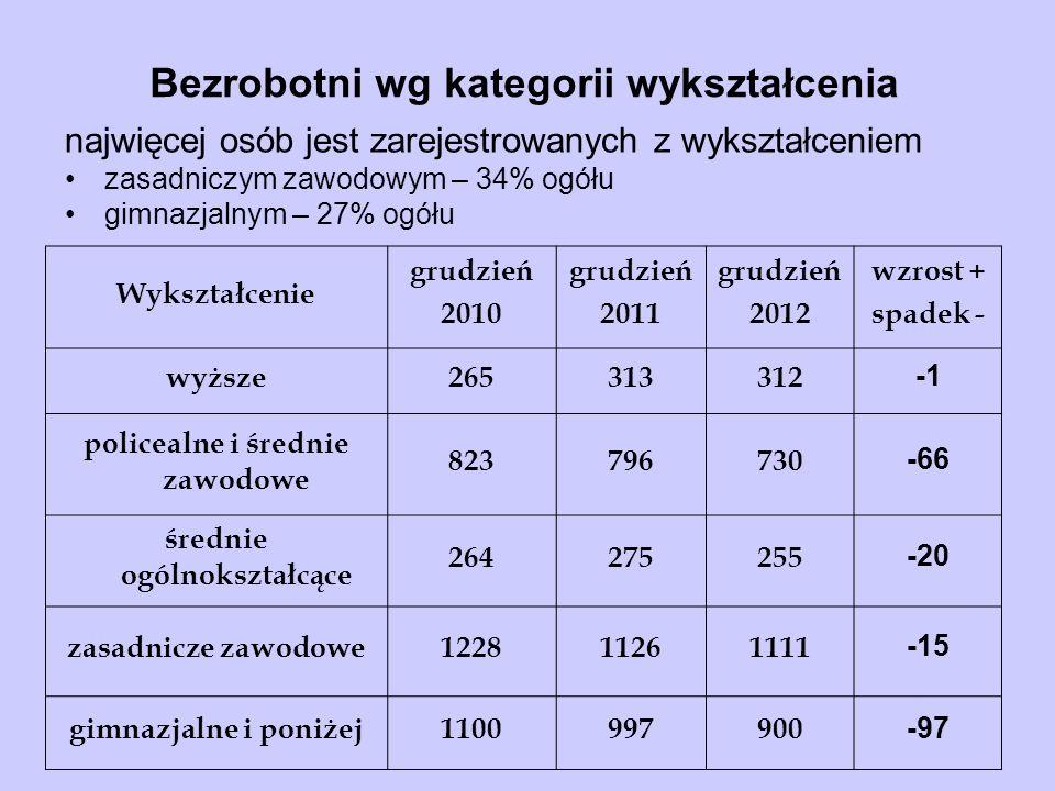 Bezrobotni wg kategorii wykształcenia najwięcej osób jest zarejestrowanych z wykształceniem zasadniczym zawodowym – 34% ogółu gimnazjalnym – 27% ogółu Wykształcenie grudzień 2008 grudzień 2009 wzrost + spadek - wyższe185246 +61 policealne i średnie zawodowe 657829 +172 średnie ogólnokształcące217272 +55 zasadnicze zawodowe9211168 +247 gimnazjalne i poniżej9411075 +134 Wykształcenie grudzień 2010 grudzień 2011 grudzień 2012 wzrost + spadek - wyższe265313312 policealne i średnie zawodowe 823796730 -66 średnie ogólnokształcące 264275255 -20 zasadnicze zawodowe122811261111 -15 gimnazjalne i poniżej1100997900 -97