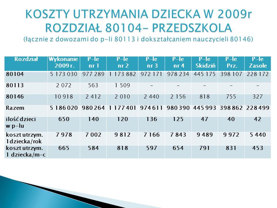 RozdziałWykonanie 2009 r. P-le nr 1 P-le nr 2 P-le nr 3 P-le nr 4 P-le Skidziń P-le Prz.