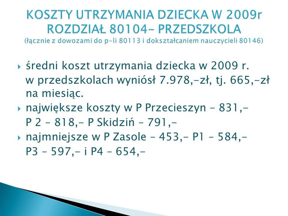 średni koszt utrzymania dziecka w 2009 r. w przedszkolach wyniósł 7.978,-zł, tj.