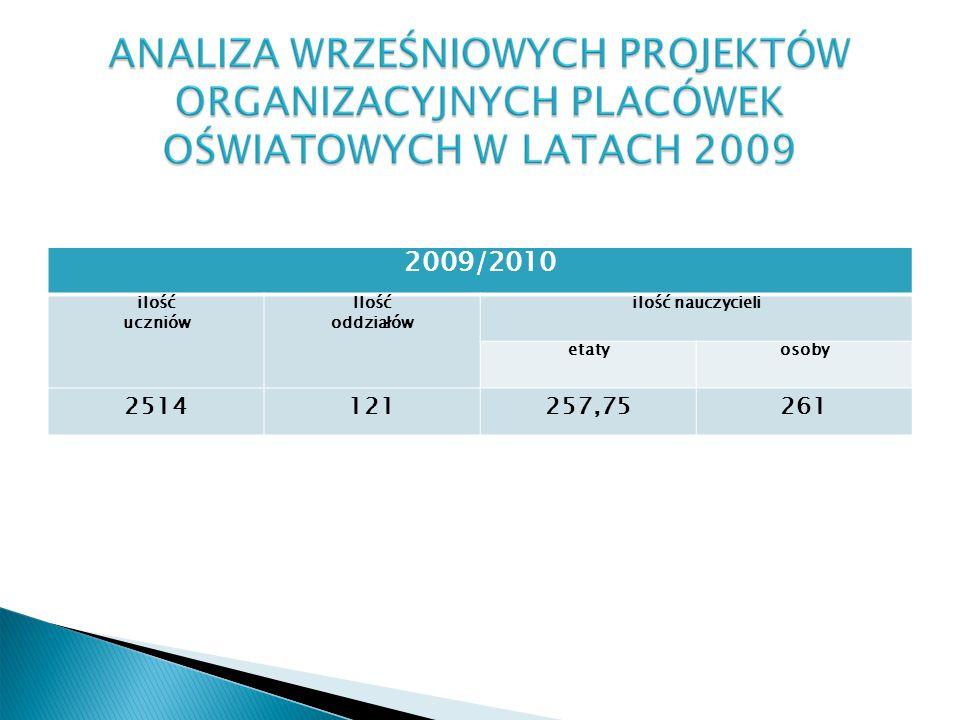 2009/2010 ilość uczniów Ilość oddziałów ilość nauczycieli etatyosoby 2514121257,75261