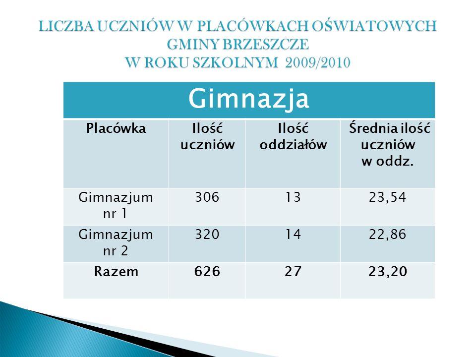 Gimnazja PlacówkaIlość uczniów Ilość oddziałów Średnia ilość uczniów w oddz.
