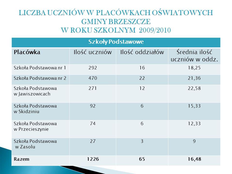 Szkoły Podstawowe PlacówkaIlość uczniówIlość oddziałówŚrednia ilość uczniów w oddz.