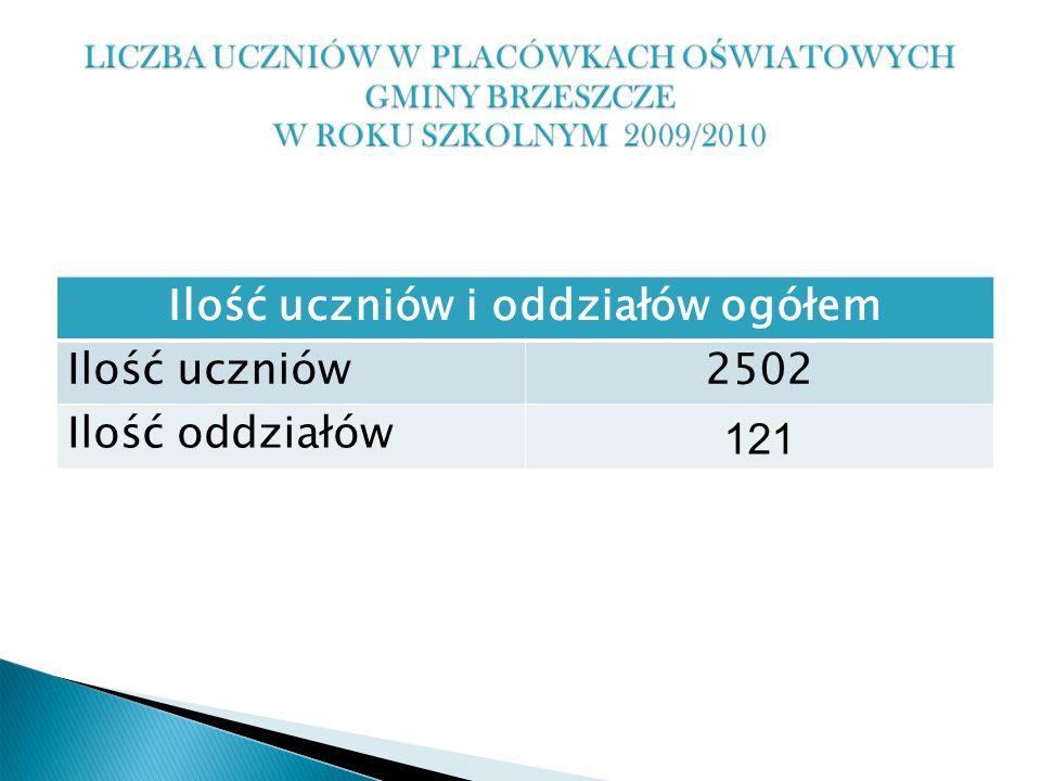 Ilość uczniów i oddziałów ogółem Ilość uczniów2502 Ilość oddziałów 121