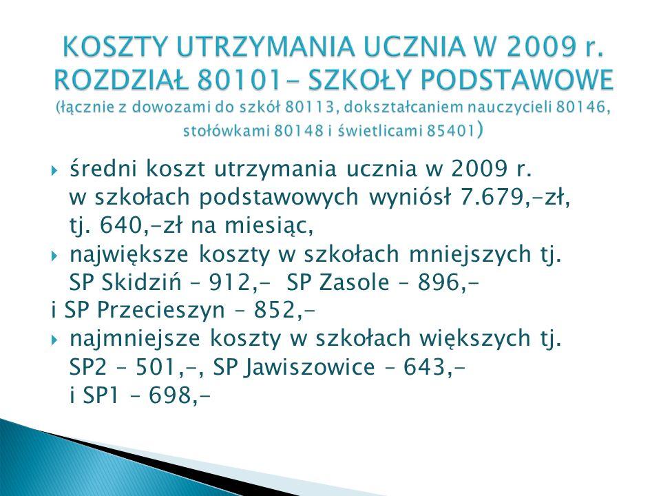 średni koszt utrzymania ucznia w 2009 r. w szkołach podstawowych wyniósł 7.679,-zł, tj.