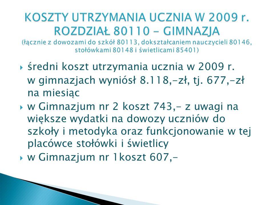 średni koszt utrzymania ucznia w 2009 r. w gimnazjach wyniósł 8.118,-zł, tj.