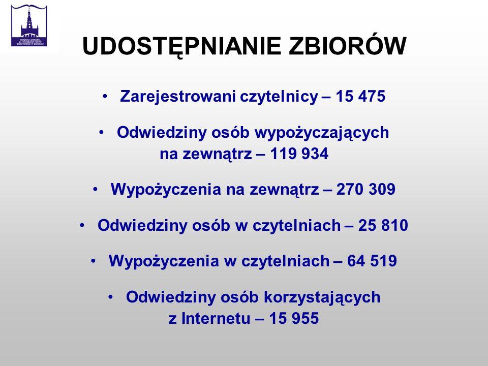 POWIATOWE ZADANIA KSIĄŻNICY ZAMOJSKIEJ Obsługa czytelników czytelnicy spoza miasta Zamościa – 30,6% (4737) udostępnienia zbiorów dla mieszkańców powiatu zamojskiego – ok.