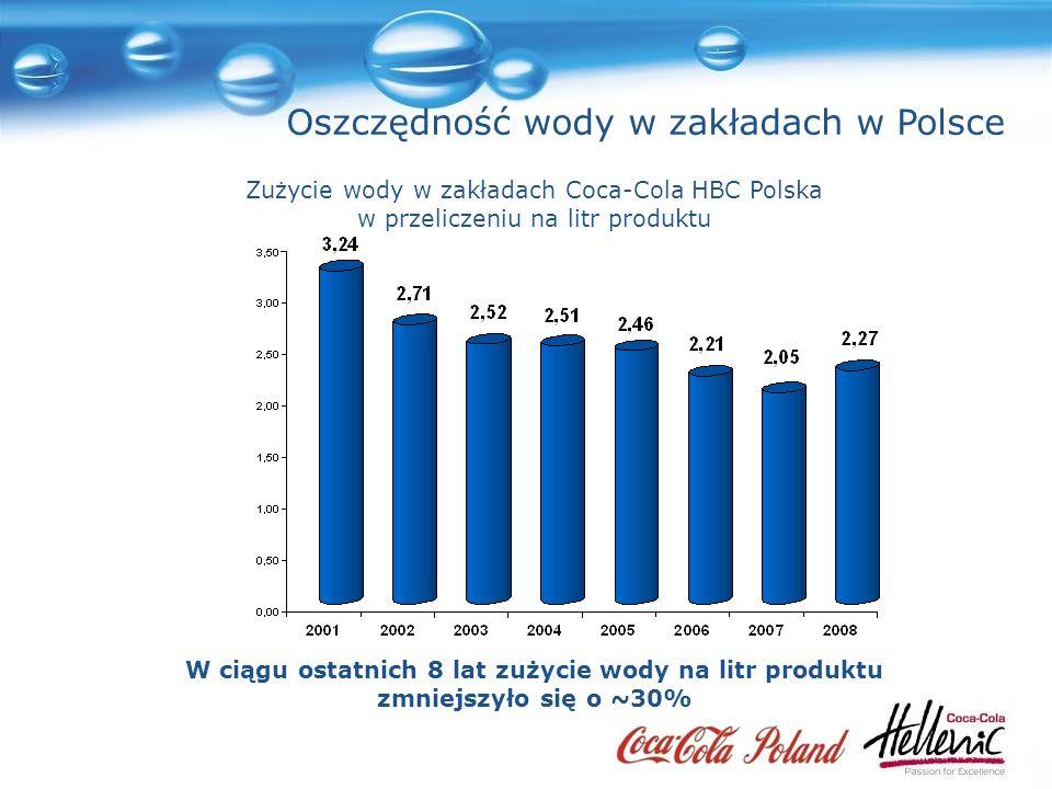 Oszczędność wody w zakładach w Polsce W ciągu ostatnich 8 lat zużycie wody na litr produktu zmniejszyło się o ~30% Zużycie wody w zakładach Coca-Cola HBC Polska w przeliczeniu na litr produktu