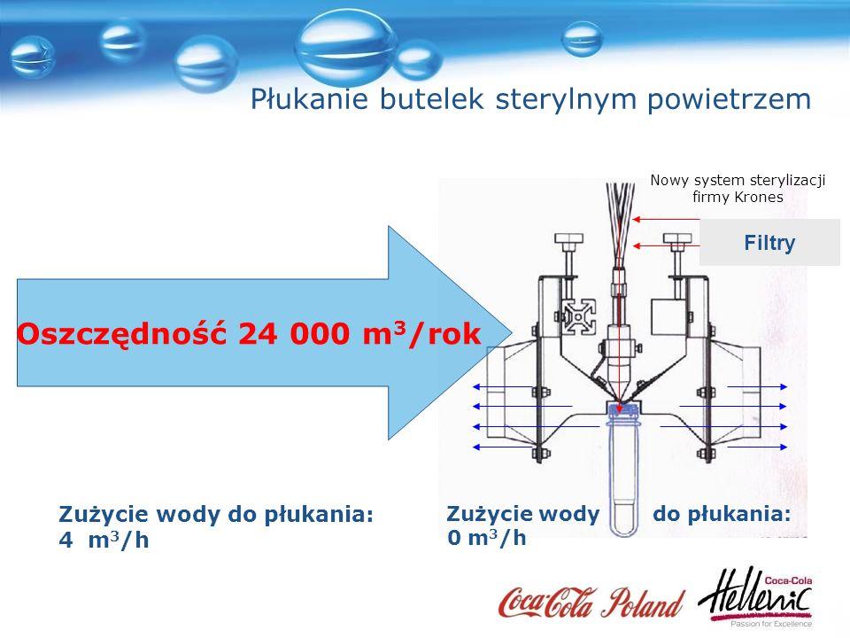 Tradycyjna płuczka butelek Zużycie wody do płukania: 4 m 3 /h Vaccum Nowy system sterylizacji firmy Krones Zużycie wody do płukania: 0 m 3 /h Filtry Oszczędność 24 000 m 3 /rok Płukanie butelek sterylnym powietrzem