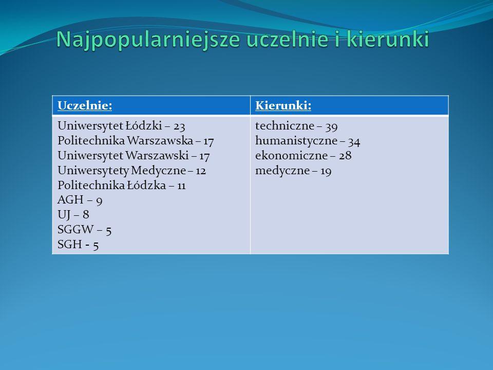 Na kierunkach zgodnych z profilem – 30 Niezgodne, to: prawo, pielęgniarstwo i psychologia Wybierane uczelnie – 15Specjalności – 21 Politechnika Warszawska – 8 Politechnika Łódzka – 6 SGH – 3 Politechnika Wrocławska, AGH, Uniwersytet Ekonomiczny w Poznaniu – po 2 UŁ, UJ, UW, Uniwersytet w Aalborg w Danii, … - po 1 matematyka stosowana (4), mechanika (3), automatyka (2), inżynieria nafty i gazu (2), ekonometria (2), inżynieria biomedyczna, prawo, finanse i rachunkowość, elektronika, geodezja, inżynieria środowiska, budownictwo, informatyka, transport, energetyka, elektrotechnika, psychologia, ekonometria, telekomunikacja, architektura …
