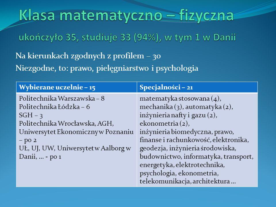 Na kierunkach zgodnych z profilem – 30 Niezgodne, to: prawo, pielęgniarstwo i psychologia Wybierane uczelnie – 15Specjalności – 21 Politechnika Warsza