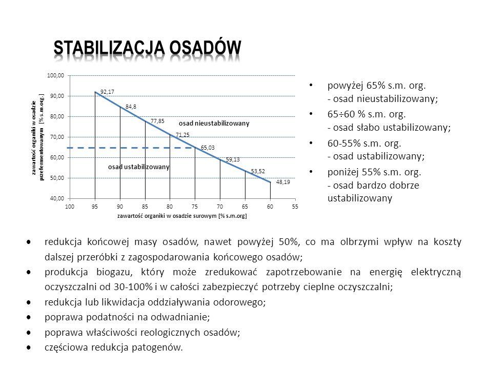 powyżej 65% s.m.org. - osad nieustabilizowany; 65÷60 % s.m.