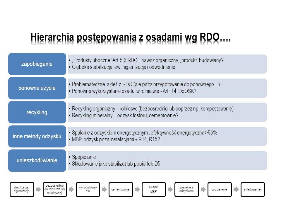 Produkty uboczne Art.5,6 RDO - nawóz organiczny, produkt budowlany.