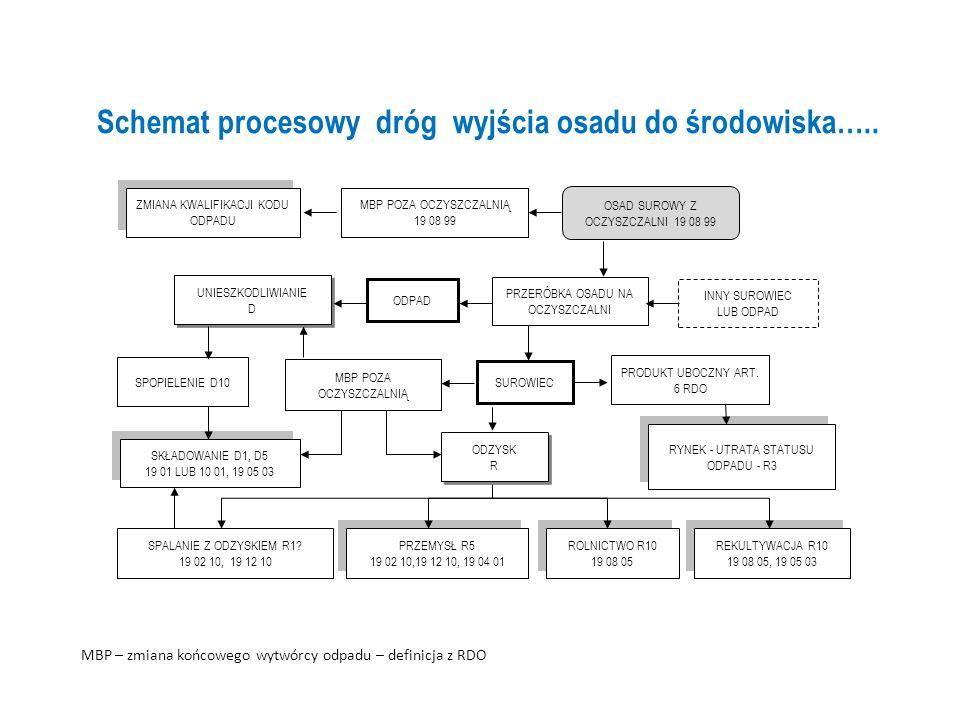 Schemat procesowy dróg wyjścia osadu do środowiska…..