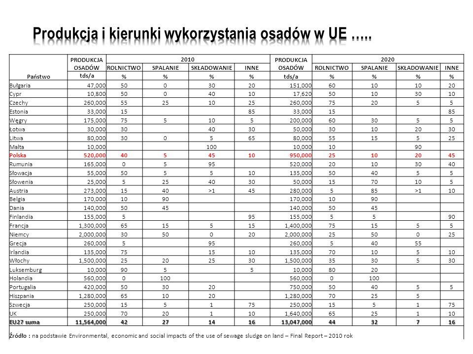 Państwo PRODUKCJA OSADÓW 2010 PRODUKCJA OSADÓW 2020 ROLNICTWOSPALANIESKŁADOWANIEINNEROLNICTWOSPALANIESKŁADOWANIEINNE tds/a %% %% Bułgaria47,0005003020151,0006010 20 Cypr10,800500401017,62050103010 Czechy260,00055251025260,000752055 Estonia33,00015 8533,00015 85 Węgry175,000755105200,000603055 Łotwa30,00030 403050,00030102030 Litwa80,00030056580,0005515525 Malta10,000 100 10,00010 90 Polska520,0004054510950,00025102045 Rumunia165,0000595 520,00020103040 Słowacja55,000505510135,000504055 Słowenia25,000525403050,0001570105 Austria273,0001540>145280,000585>110 Belgia170,0001090 170,0001090 Dania140,0005045 140,0005045 Finlandia155,0005 95155,0005590 Francja1,300,00065155 1,400,000751555 Niemcy2,000,00030500202,000,0002550025 Grecja260,0005 95 260,00054055 Irlandia135,00075 1510135,00070105 Włochy1,500,000252025301,500,00035305 Luksemburg10,000905 510,0008020 Holandia560,0000100 560,0000100 Portugalia420,000503020 750,000504055 Hiszpania1,280,000651020 1,280,00070255 Szwecja250,000155175250,000155175 UK250,00070201101,640,0006525110 EU27 suma 11,564,0004227141613,047,0004432716 Źródło : na podstawie Environmental, economic and social impacts of the use of sewage sludge on land – Final Report – 2010 rok