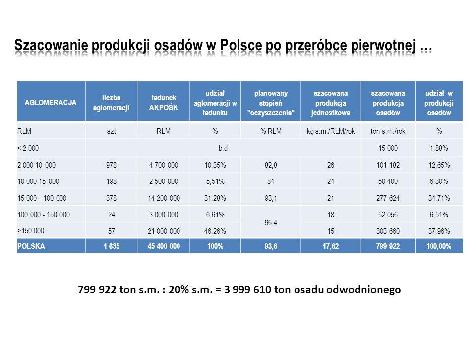 AGLOMERACJA liczba aglomeracji ładunek AKPOŚK udział aglomeracji w ładunku planowany stopień oczyszczenia szacowana produkcja jednostkowa szacowana produkcja osadów udział w produkcji osadów RLMsztRLM% RLMkg s.m./RLM/rokton s.m./rok% < 2 000 b.d15 0001,88% 2 000-10 000 9784 700 00010,35%82,826101 18212,65% 10 000-15 000 1982 500 0005,51%842450 4006,30% 15 000 - 100 000 37814 200 00031,28%93,121277 62434,71% 100 000 - 150 000 243 000 0006,61% 96,4 1852 0566,51% >150 000 5721 000 00046,26%15303 66037,96% POLSKA 1 63545 400 000100%93,617,62799 922100,00% 799 922 ton s.m.