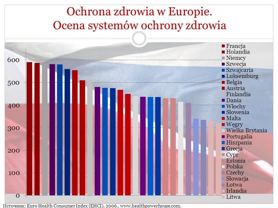 Ochrona zdrowia w Europie.