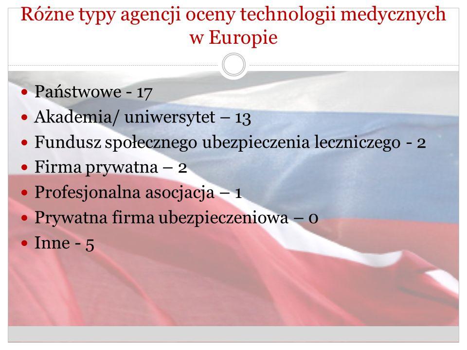Różne typy agencji oceny technologii medycznych w Europie Państwowe - 17 Akademia/ uniwersytet – 13 Fundusz społecznego ubezpieczenia leczniczego - 2 Firma prywatna – 2 Profesjonalna asocjacja – 1 Prywatna firma ubezpieczeniowa – 0 Inne - 5