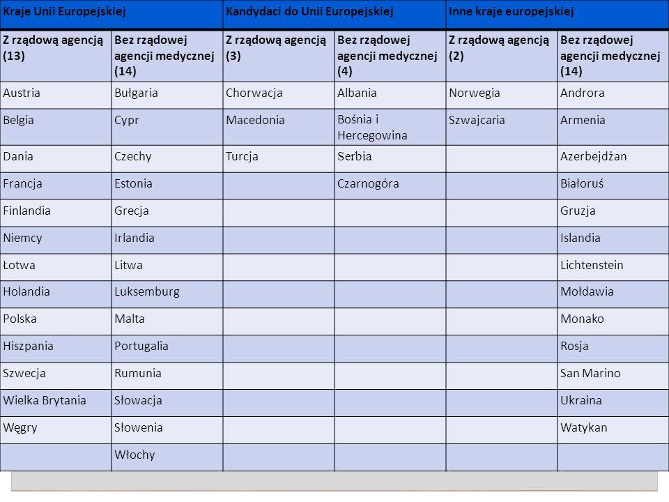 Kraje Unii EuropejskiejKandydaci do Unii EuropejskiejInne kraje europejskiej Z rządową agencją (13) Bez rządowej agencji medycznej (14) Z rządową agencją (3) Bez rządowej agencji medycznej (4) Z rządową agencją (2) Bez rządowej agencji medycznej (14) AustriaBułgariaChorwacjaAlbaniaNorwegiaAndrora BelgiaCyprMacedoniaBośnia i Hercegowina SzwajcariaArmenia DaniaCzechyTurcja Serbia Azerbejdżan FrancjaEstoniaCzarnogóraBiałoruś FinlandiaGrecjaGruzja NiemcyIrlandiaIslandia ŁotwaLitwaLichtenstein HolandiaLuksemburgMołdawia PolskaMaltaMonako HiszpaniaPortugaliaRosja SzwecjaRumuniaSan Marino Wielka BrytaniaSłowacjaUkraina WęgrySłoweniaWatykan Włochy