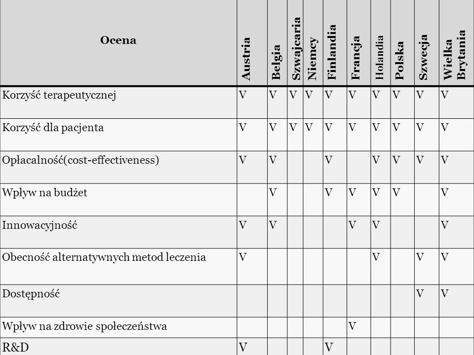 Ocena Austria Belgia Szwajcaria Niemcy Finlandia Francja Holandia Polska Szwecja Wielka Brytania Korzyść terapeutycznejVVVVVVVVVV Korzyść dla pacjentaVVVVVVVVVV Opłacalność(cost-effectiveness)VVVVVVV Wpływ na budżetVVVVVV InnowacyjnośćVVVVV Obecność alternatywnych metod leczeniaVVVV DostępnośćVV Wpływ na zdrowie społeczeństwaV R&DVV