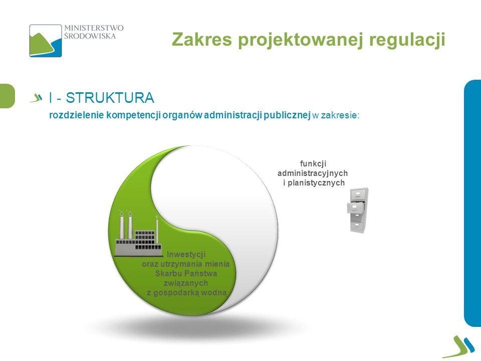 Zakres projektowanej regulacji I - STRUKTURA rozdzielenie kompetencji organów administracji publicznej w zakresie: funkcji administracyjnych i planist