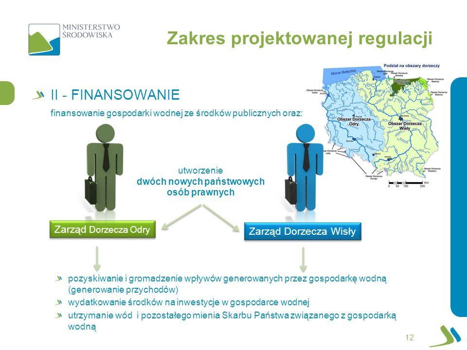 II - FINANSOWANIE 12 finansowanie gospodarki wodnej ze środków publicznych oraz: utworzenie dwóch nowych państwowych osób prawnych pozyskiwanie i grom