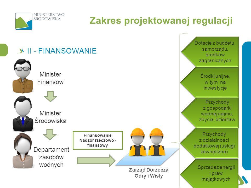 Finansowanie Nadzór rzeczowo - finansowy Dotacje z budżetu, samorządu, środków zagranicznych Środki unijne, w tym na inwestycje Sprzedaż energii i pra