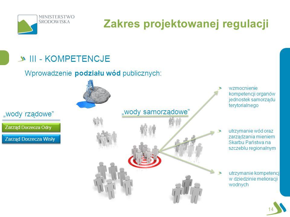 Zakres projektowanej regulacji III - KOMPETENCJE 14 utrzymanie kompetencji w dziedzinie melioracji wodnych Wprowadzenie podziału wód publicznych: wody