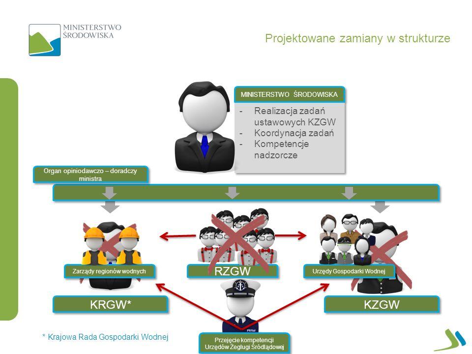 KZGW KRGW* MINISTERSTWO ŚRODOWISKA Projektowane zamiany w strukturze * Krajowa Rada Gospodarki Wodnej -Realizacja zadań ustawowych KZGW -Koordynacja z