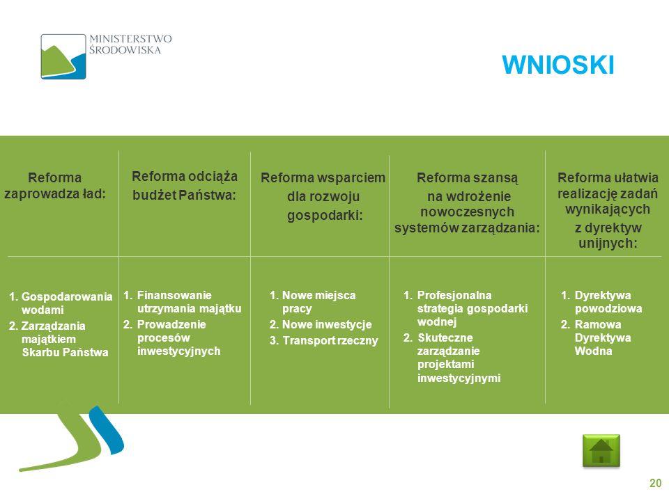 WNIOSKI 20 Reforma zaprowadza ład: Reforma odciąża budżet Państwa: Reforma wsparciem dla rozwoju gospodarki: Reforma szansą na wdrożenie nowoczesnych