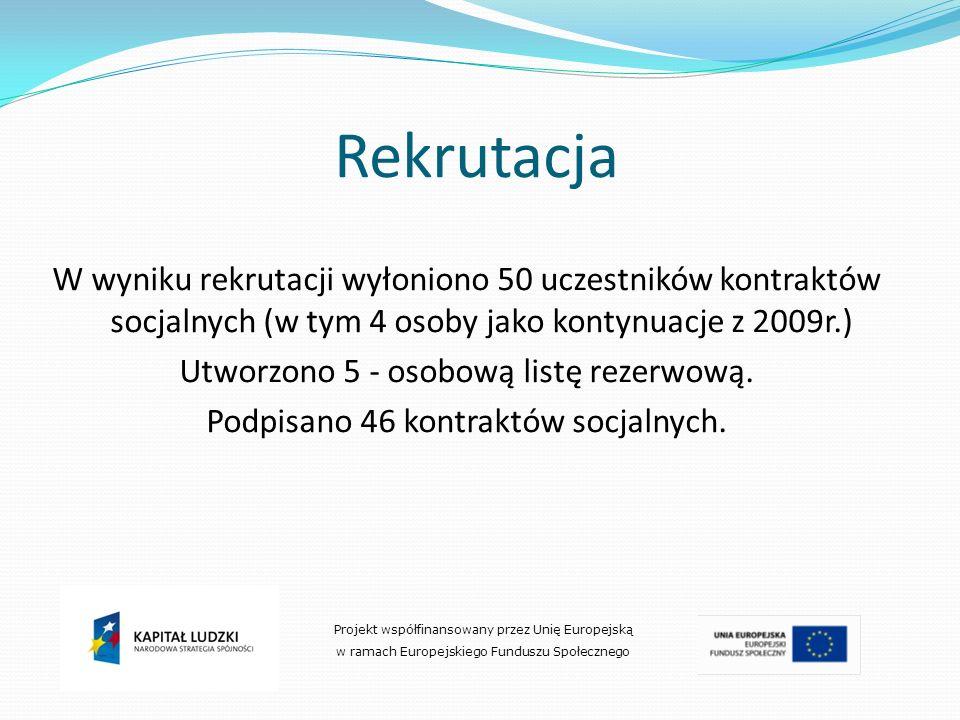 Rekrutacja W wyniku rekrutacji wyłoniono 50 uczestników kontraktów socjalnych (w tym 4 osoby jako kontynuacje z 2009r.) Utworzono 5 - osobową listę re