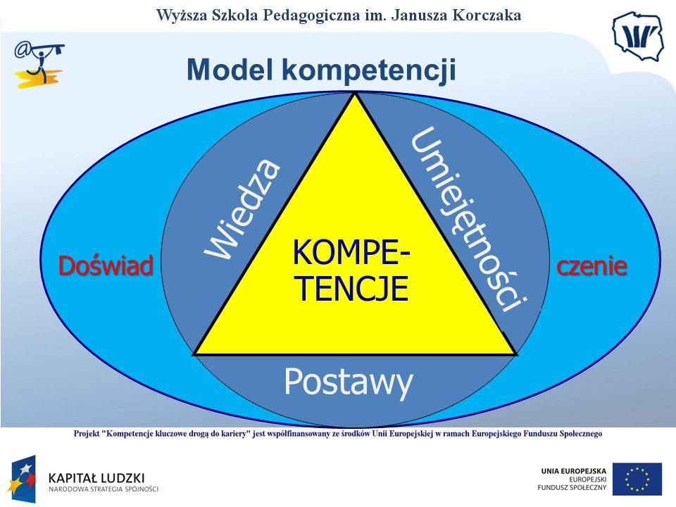 Wiedza Umiejętności Postawy KOMPE- TENCJE Doświadczenie Model kompetencji