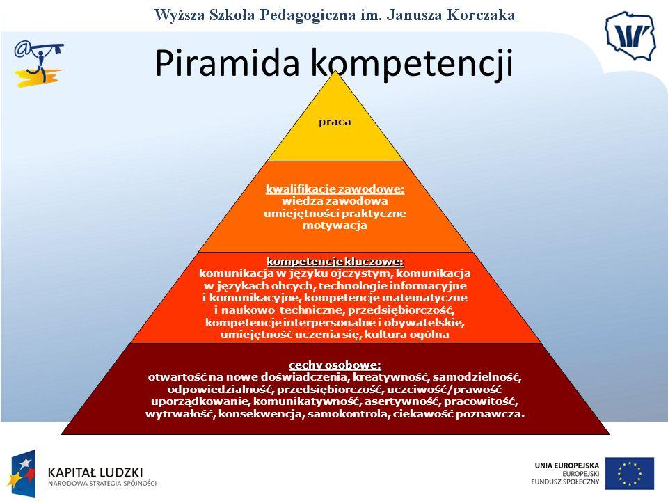 Piramida kompetencji praca kwalifikacje zawodowe: wiedza zawodowa umiejętności praktyczne motywacja kompetencje kluczowe: komunikacja w języku ojczyst