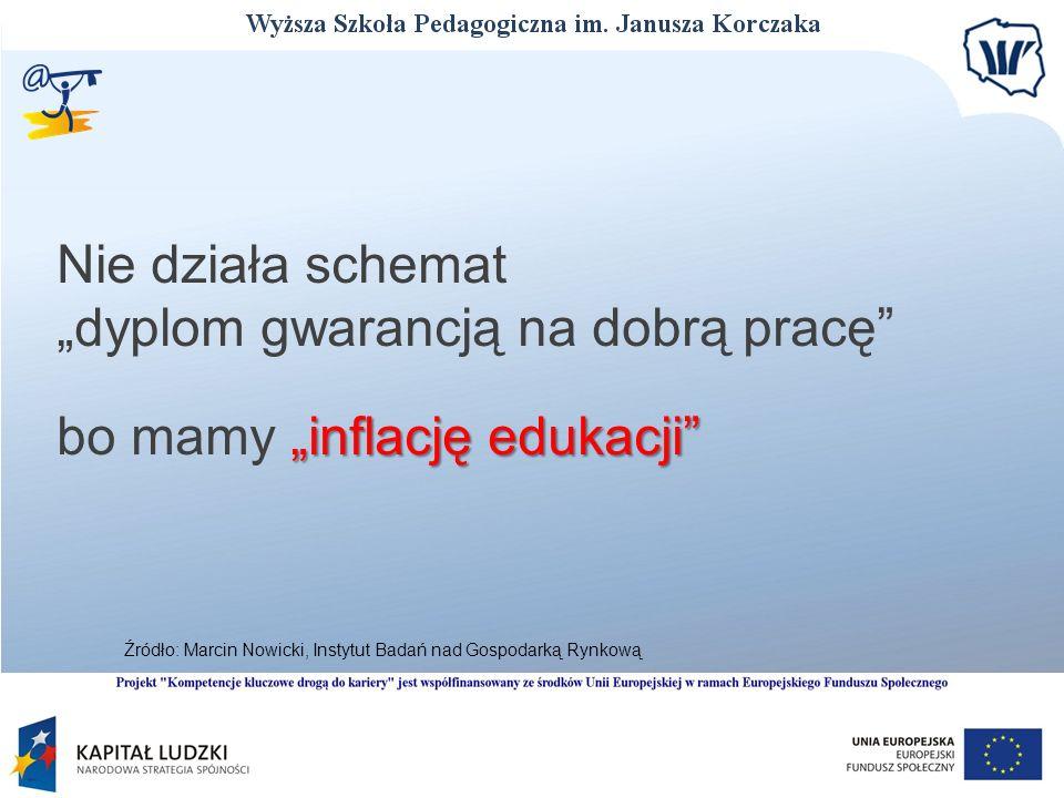 Nie działa schemat dyplom gwarancją na dobrą pracę inflację edukacji bo mamy inflację edukacji Źródło: Marcin Nowicki, Instytut Badań nad Gospodarką R