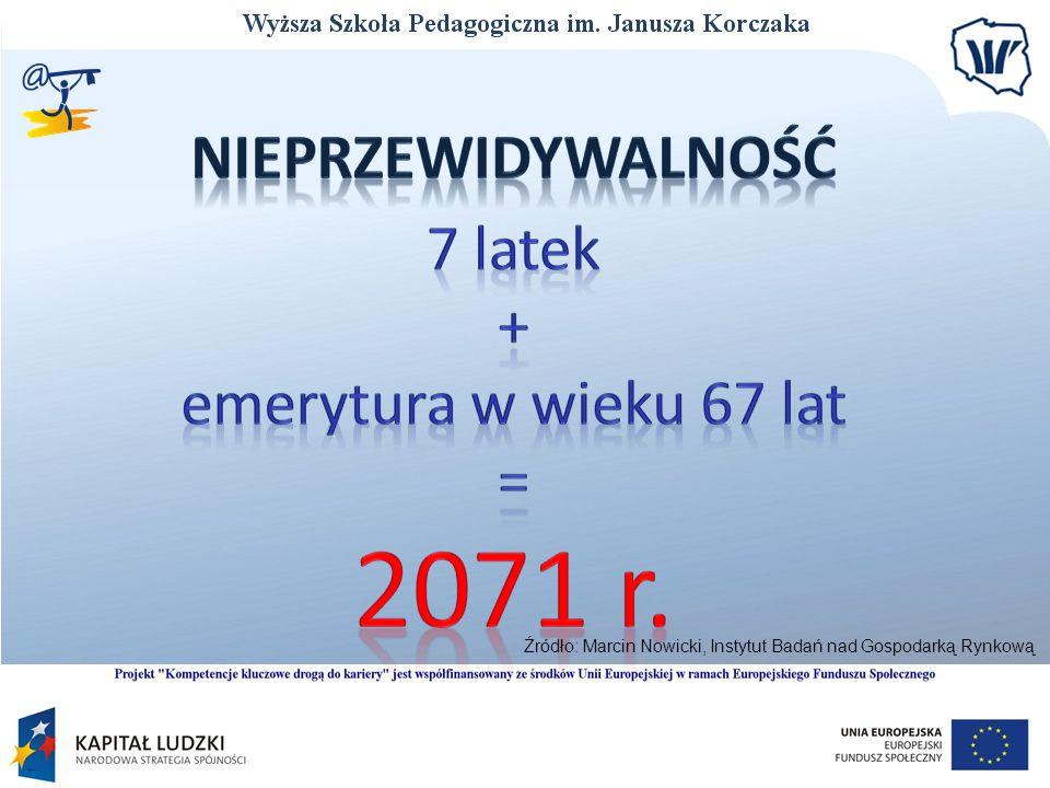 Źródło: Marcin Nowicki, Instytut Badań nad Gospodarką Rynkową