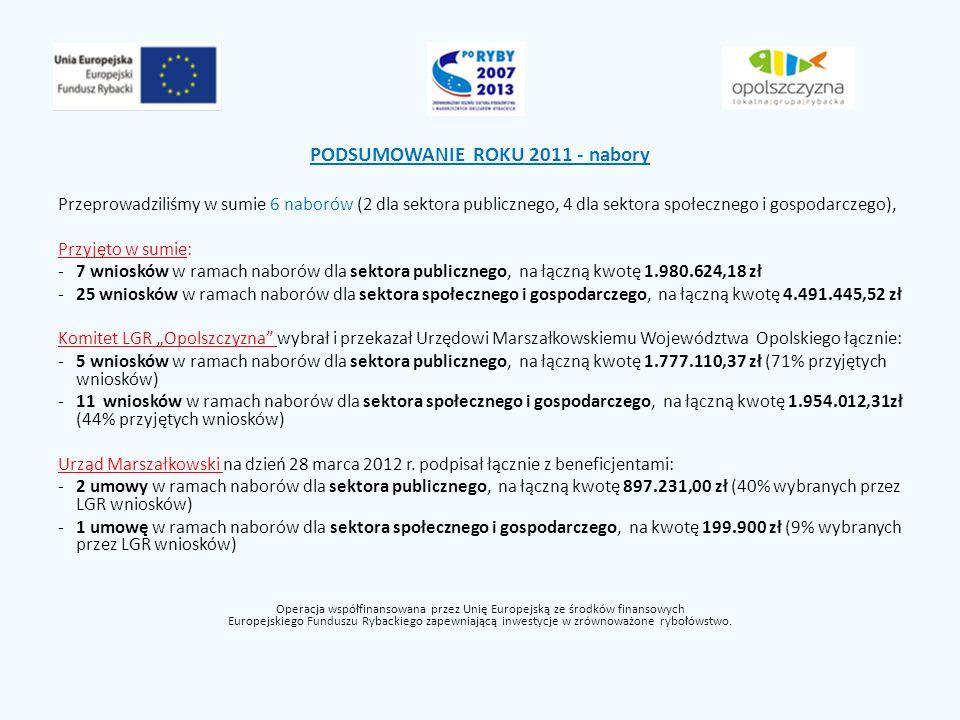 PODSUMOWANIE ROKU 2011 - nabory Przeprowadziliśmy w sumie 6 naborów (2 dla sektora publicznego, 4 dla sektora społecznego i gospodarczego), Przyjęto w sumie: -7 wniosków w ramach naborów dla sektora publicznego, na łączną kwotę 1.980.624,18 zł -25 wniosków w ramach naborów dla sektora społecznego i gospodarczego, na łączną kwotę 4.491.445,52 zł Komitet LGR Opolszczyzna wybrał i przekazał Urzędowi Marszałkowskiemu Województwa Opolskiego łącznie: -5 wniosków w ramach naborów dla sektora publicznego, na łączną kwotę 1.777.110,37 zł (71% przyjętych wniosków) -11 wniosków w ramach naborów dla sektora społecznego i gospodarczego, na łączną kwotę 1.954.012,31zł (44% przyjętych wniosków) Urząd Marszałkowski na dzień 28 marca 2012 r.