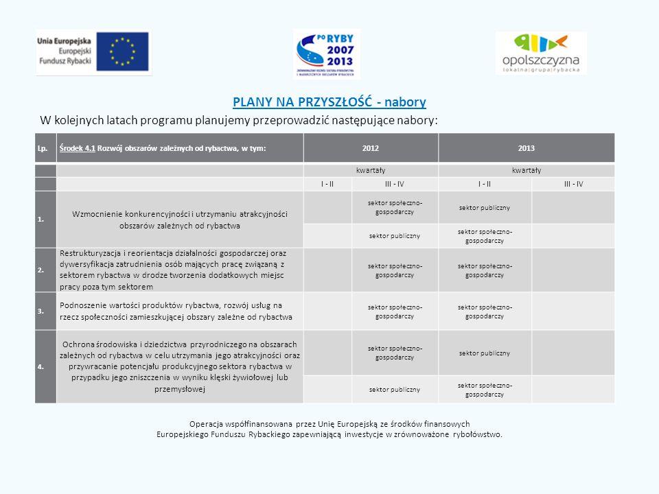 PLANY NA PRZYSZŁOŚĆ - nabory W kolejnych latach programu planujemy przeprowadzić następujące nabory: Operacja współfinansowana przez Unię Europejską ze środków finansowych Europejskiego Funduszu Rybackiego zapewniającą inwestycje w zrównoważone rybołówstwo.