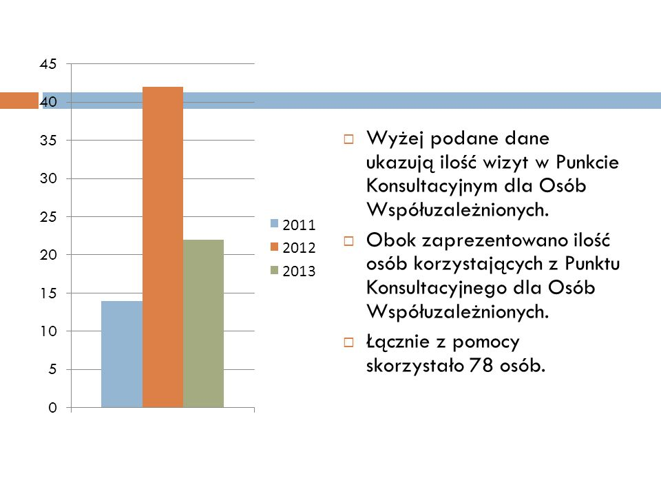 Wyżej podane dane ukazują ilość wizyt w Punkcie Konsultacyjnym dla Osób Współuzależnionych. Obok zaprezentowano ilość osób korzystających z Punktu Kon