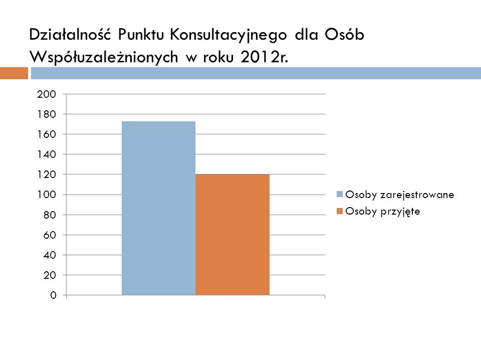 Działalność Punktu Konsultacyjnego dla Osób Współuzależnionych w roku 2012r.