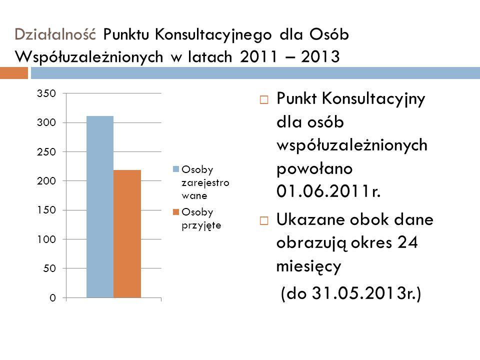 Działalność Punktu Konsultacyjnego dla Osób Współuzależnionych w latach 2011 – 2013 Punkt Konsultacyjny dla osób współuzależnionych powołano 01.06.201