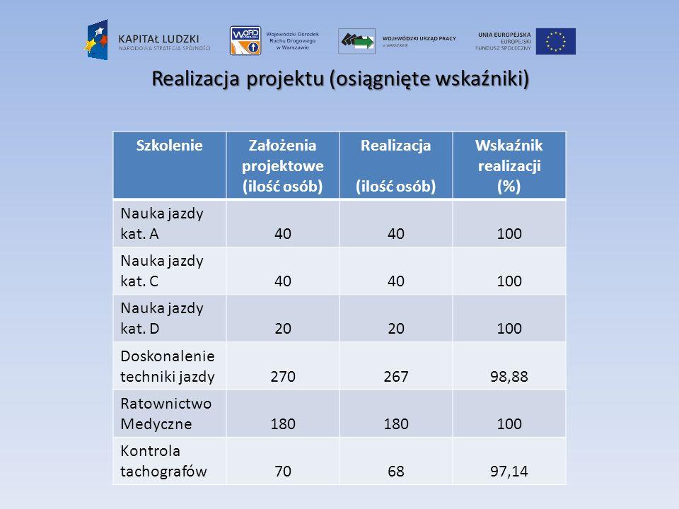 Realizacja projektu (osiągnięte wskaźniki) SzkolenieZałożenia projektowe (ilość osób) Realizacja (ilość osób) Wskaźnik realizacji (%) Nauka jazdy kat.