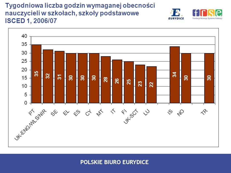 POLSKIE BIURO EURYDICE Tygodniowa liczba godzin wymaganej obecności nauczycieli w szkołach, szkoły podstawowe ISCED 1, 2006/07