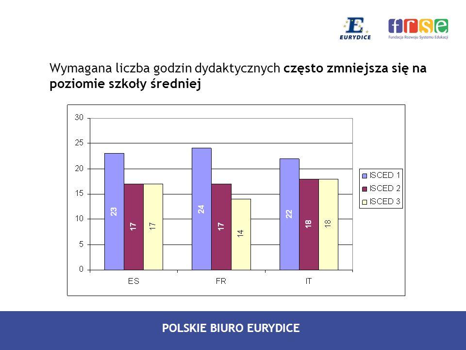 POLSKIE BIURO EURYDICE Wymagana liczba godzin dydaktycznych często zmniejsza się na poziomie szkoły średniej