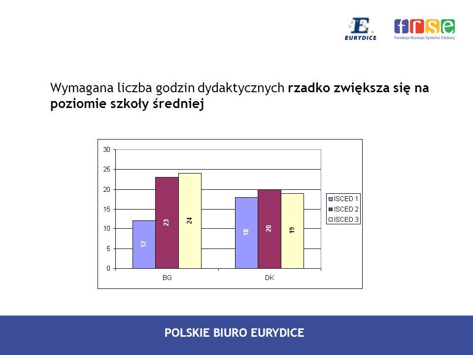 POLSKIE BIURO EURYDICE Wymagana liczba godzin dydaktycznych rzadko zwiększa się na poziomie szkoły średniej