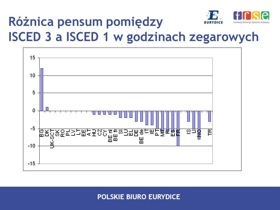 POLSKIE BIURO EURYDICE Różnica pensum pomiędzy ISCED 3 a ISCED 1 w godzinach zegarowych
