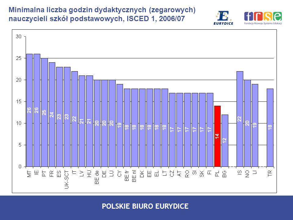POLSKIE BIURO EURYDICE Minimalna liczba godzin dydaktycznych (zegarowych) nauczycieli szkół podstawowych, ISCED 1, 2006/07